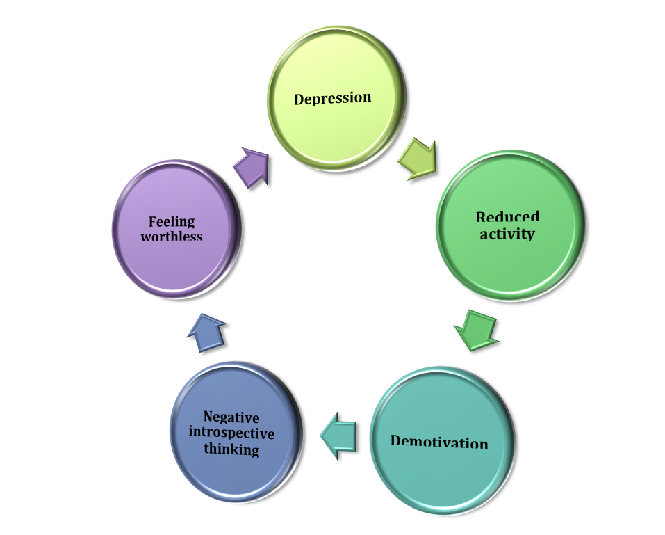 an analysis of depression Postpartum depression is generally defined in the following context: specifier of nonpsychotic major depression that has its onset within 4 weeks after delivery (mehta and sheth, 2006) in addition, the illness is often classified into the following categories: baby blues, nonpsychotic depression, and puerperal psychosis (mehta and.