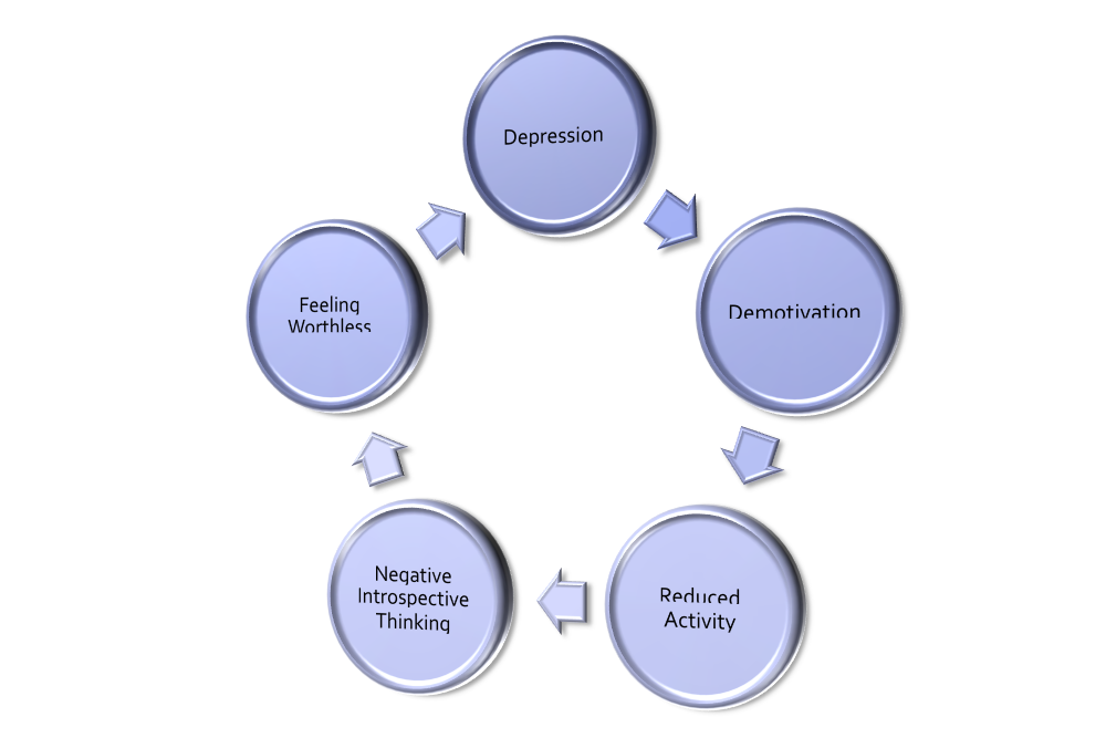 understanding what depression is and what causes it Dr matt goldenberg discusses the symptoms and causes of depression.