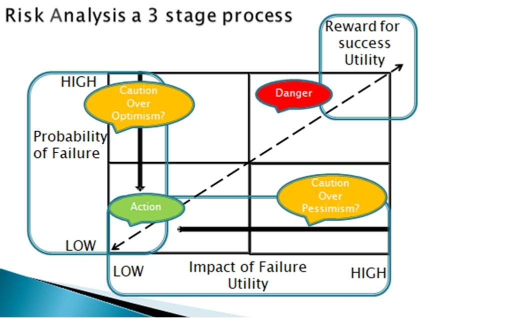risk analysis 3 stage process